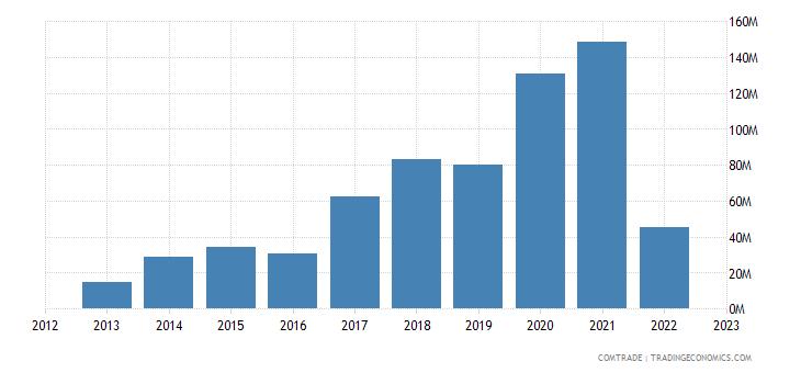 qatar imports ukraine