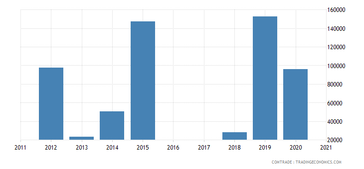 qatar imports venezuela