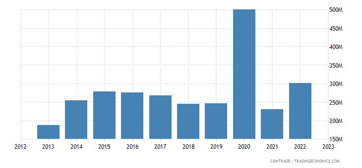 qatar imports vietnam