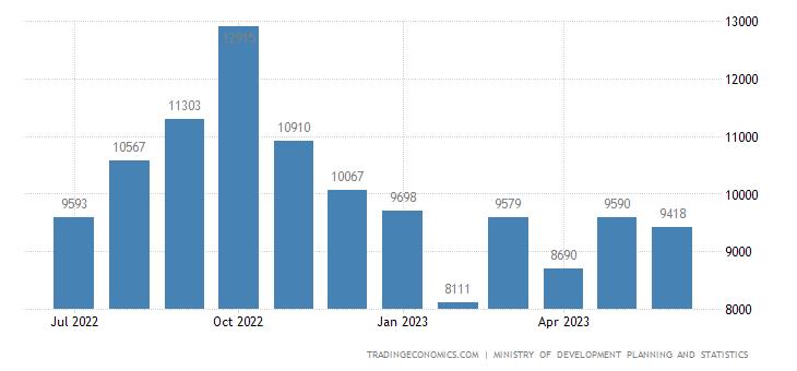 Qatar Imports | 2019 | Data | Chart | Calendar | Forecast | News