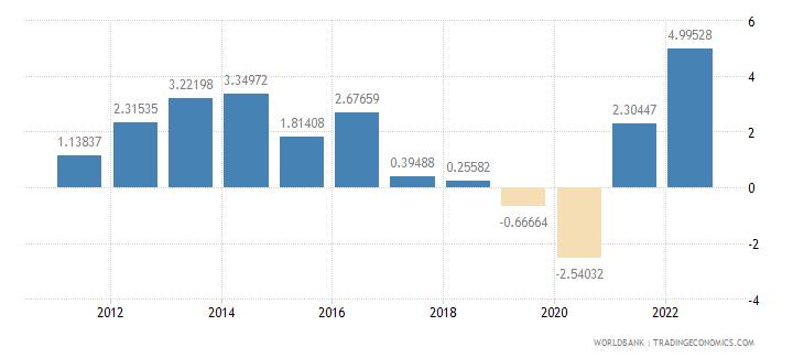 qatar inflation consumer prices annual percent wb data