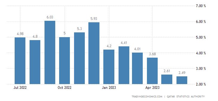 Qatar Inflation Rate