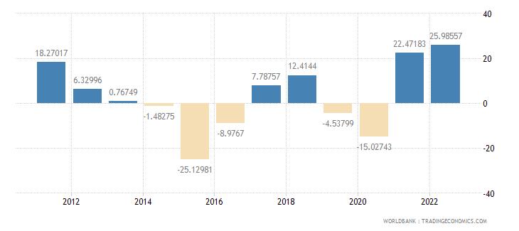 qatar inflation gdp deflator annual percent wb data