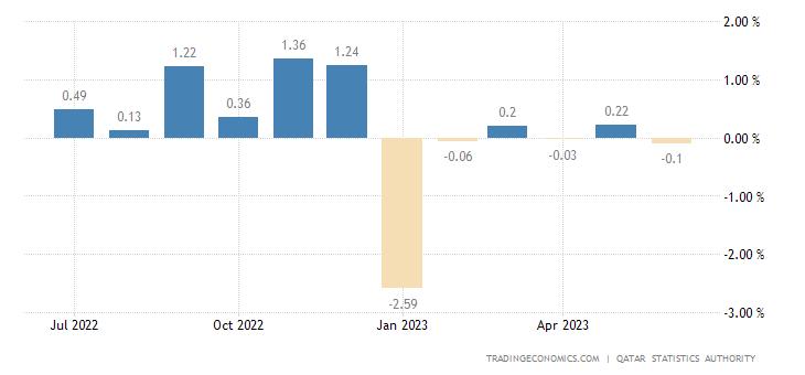 Qatar Inflation Rate MoM