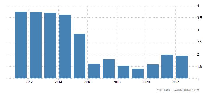 qatar interest rate spread lending rate minus deposit rate percent wb data