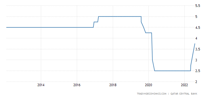 Qatar Interest Rate