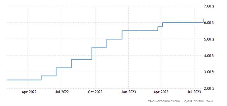 Qatar Interest Rate