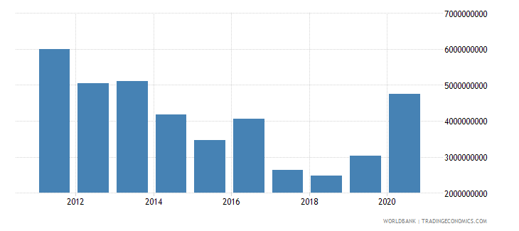 qatar international tourism expenditures for passenger transport items current us$ wb data