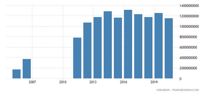 qatar international tourism expenditures us dollar wb data