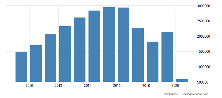 qatar international tourism number of arrivals wb data