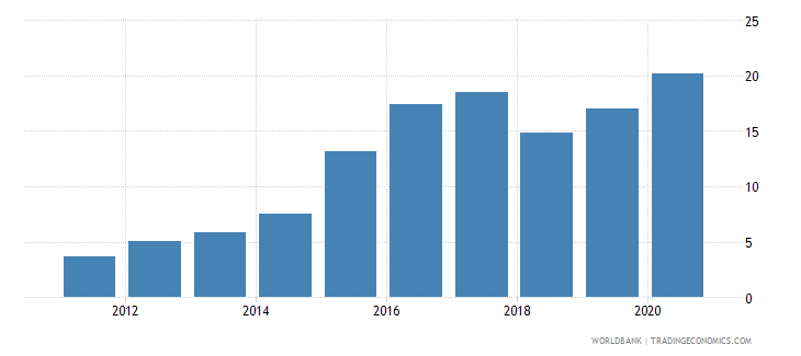 qatar international tourism receipts percent of total exports wb data
