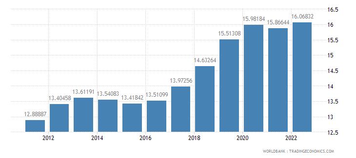 qatar labor force female percent of total labor force wb data