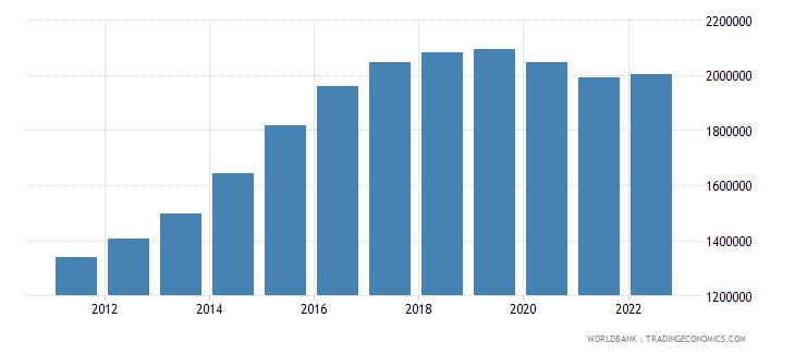 qatar labor force total wb data