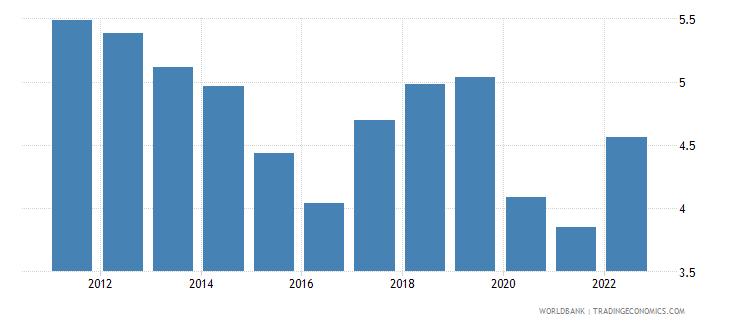 qatar lending interest rate percent wb data