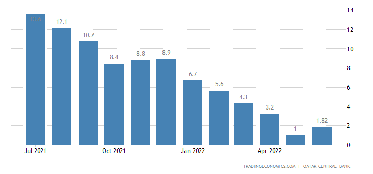 Qatar Loan Growth