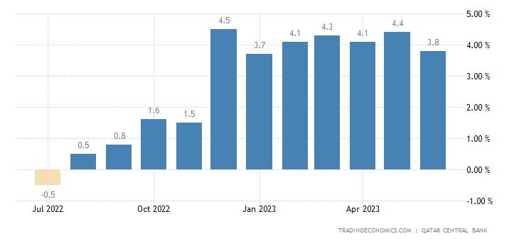 Qatar Loan Growth