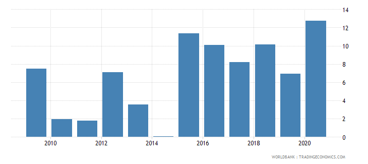 qatar manufactures exports percent of merchandise exports wb data