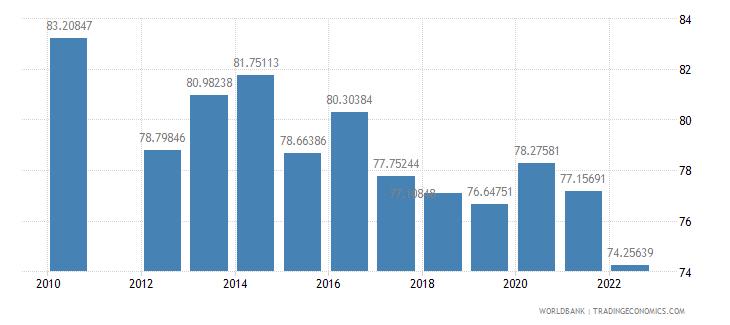 qatar manufactures imports percent of merchandise imports wb data