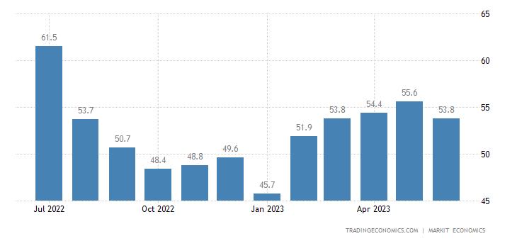 Qatar Non-Oil Private Sector PMI