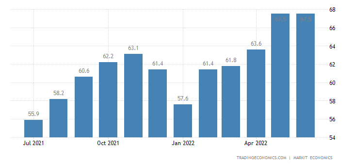 Qatar Non-Oil Private Sector PMI
