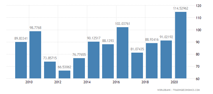 qatar market capitalization of listed companies percent of gdp wb data