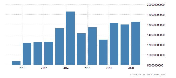 qatar market capitalization of listed companies us dollar wb data