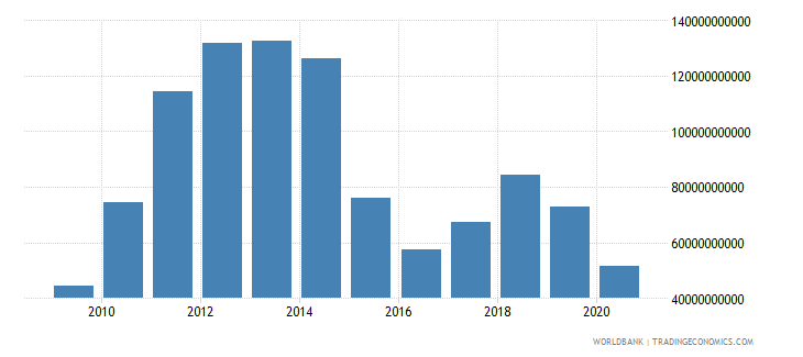 qatar merchandise exports by the reporting economy us dollar wb data