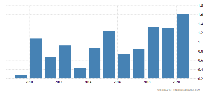 qatar merchandise exports to developing economies in europe  central asia percent of total merchandise exports wb data