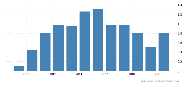 qatar merchandise exports to developing economies in latin america  the caribbean percent of total merchandise exports wb data