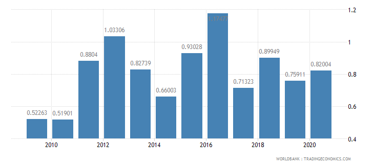 qatar merchandise exports to developing economies in sub saharan africa percent of total merchandise exports wb data