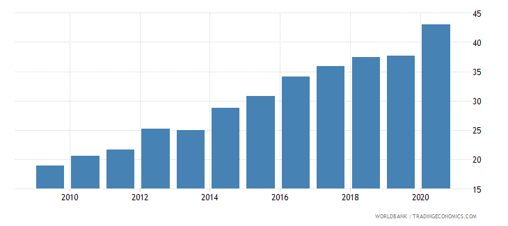 qatar merchandise exports to developing economies outside region percent of total merchandise exports wb data