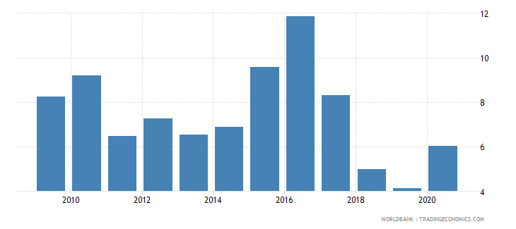 qatar merchandise exports to economies in the arab world percent of total merchandise exports wb data