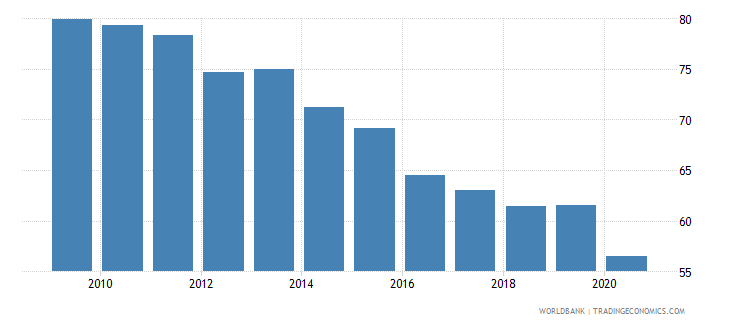 qatar merchandise exports to high income economies percent of total merchandise exports wb data