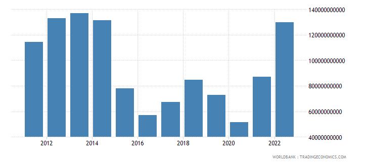 qatar merchandise exports us dollar wb data