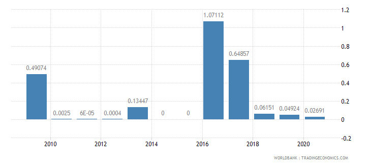 qatar merchandise imports by the reporting economy residual percent of total merchandise imports wb data