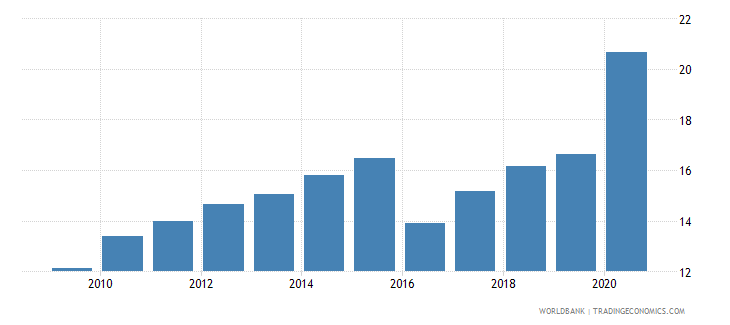 qatar merchandise imports from developing economies in east asia  pacific percent of total merchandise imports wb data