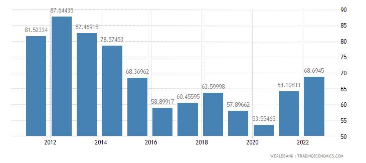 qatar merchandise trade percent of gdp wb data