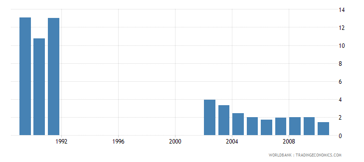 qatar military expenditure percent of gdp wb data