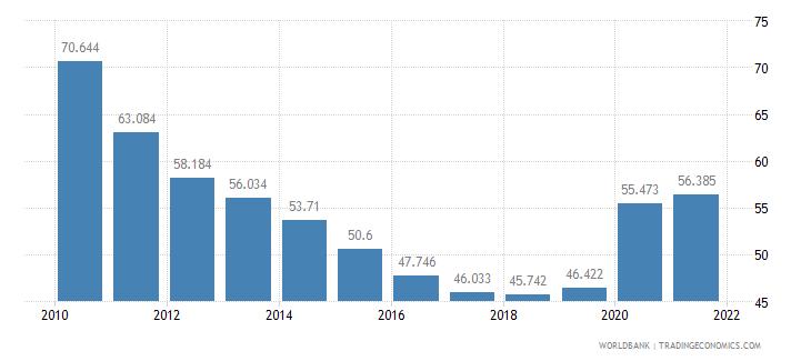 qatar mortality rate adult male per 1 000 male adults wb data