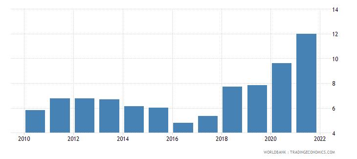 qatar natural gas rents percent of gdp wb data
