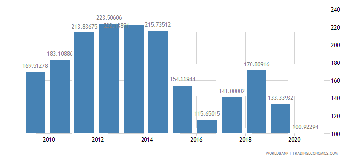qatar net barter terms of trade index 2000  100 wb data