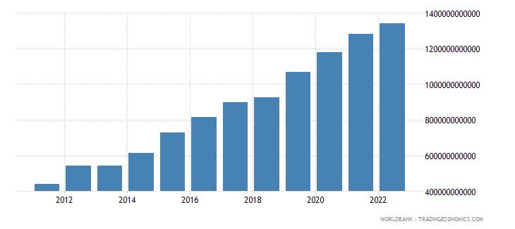 qatar net domestic credit current lcu wb data
