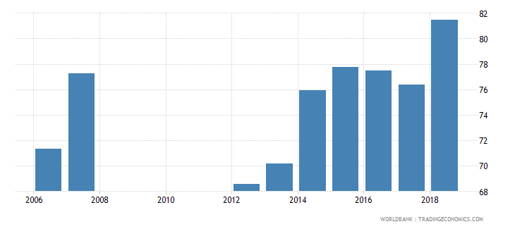 qatar net enrolment rate lower secondary male percent wb data