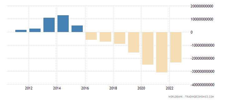 qatar net foreign assets current lcu wb data