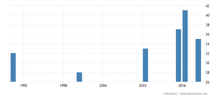 qatar number of deaths ages 5 14 years wb data