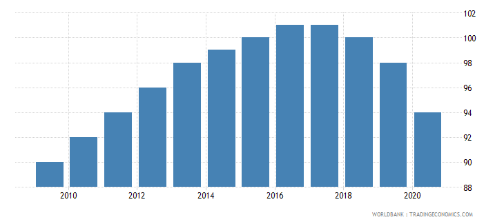 qatar number of neonatal deaths wb data