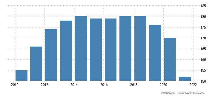 qatar number of under five deaths wb data