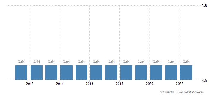 qatar official exchange rate lcu per us dollar period average wb data