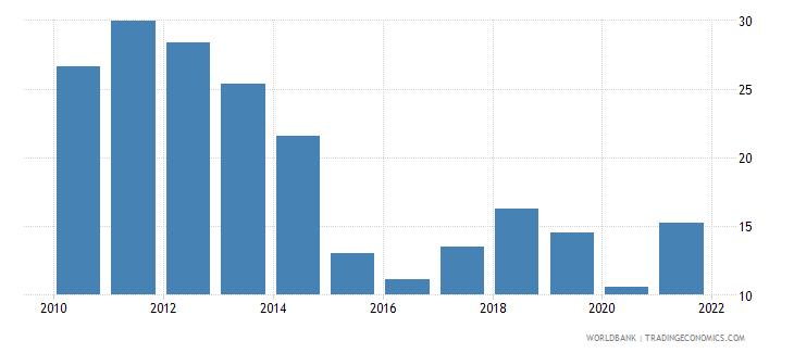 qatar oil rents percent of gdp wb data