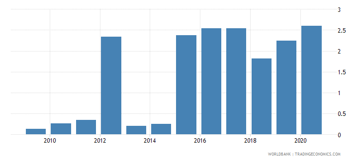 qatar ores and metals exports percent of merchandise exports wb data